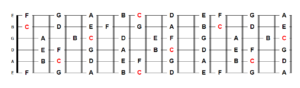 C Major all notes on the fretboard
