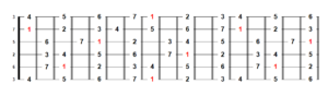 C Major all formulas on the fretboard